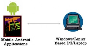 Android Mobile Applications Runs On PC