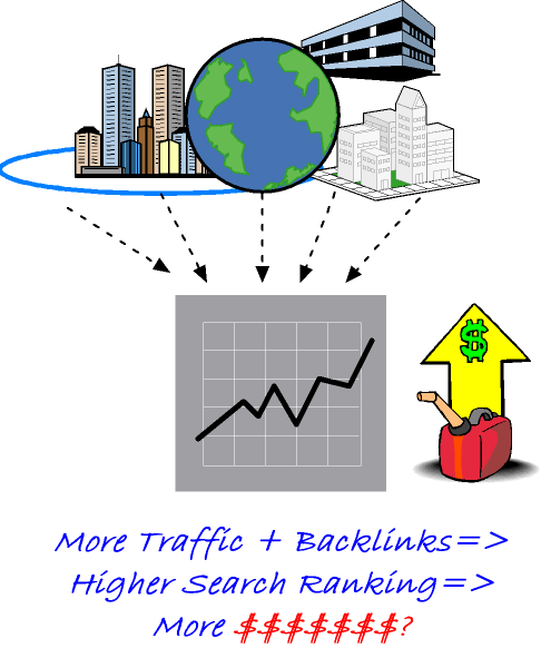 The Myth About Website Traffic - The Ugly Truth About Search Traffic